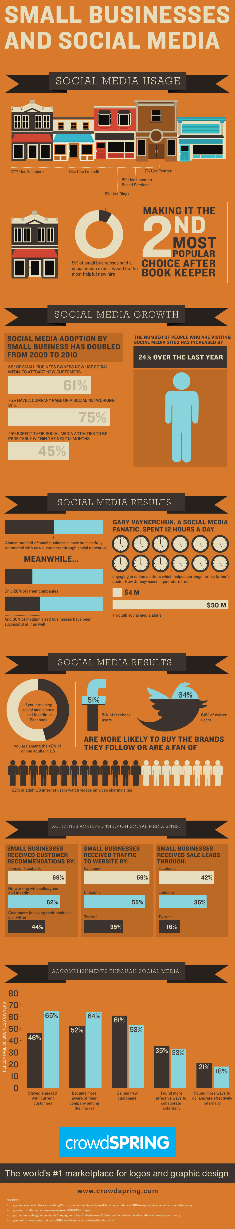 small business social media infographic crowdspring Tracy Bryan Kite   Texas Sex Offender Registry